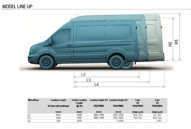 Ford Transit Model Line Up