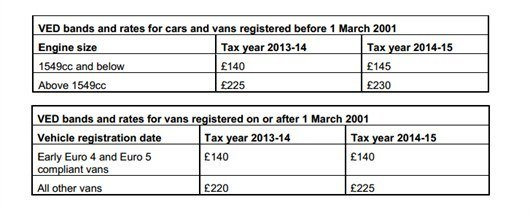 6e7ae9aa75 Budget 2014  New road tax rates for vans