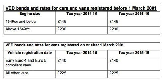 29ce6f1029 Budget 2015  New VED rates for vans